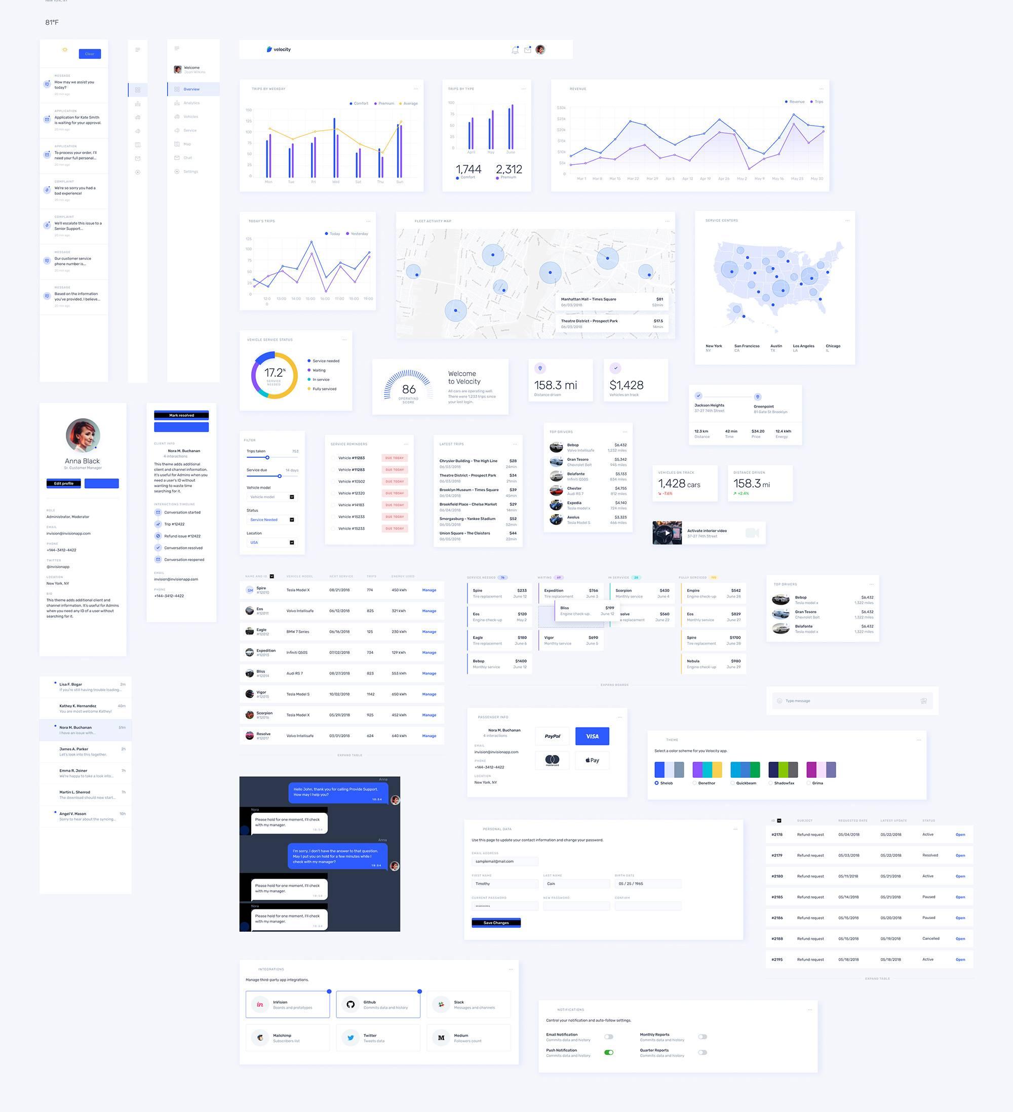 Velocity dashboard设计工具集uikit主题包 .sketch&.psd素材下载 主题包-第1张