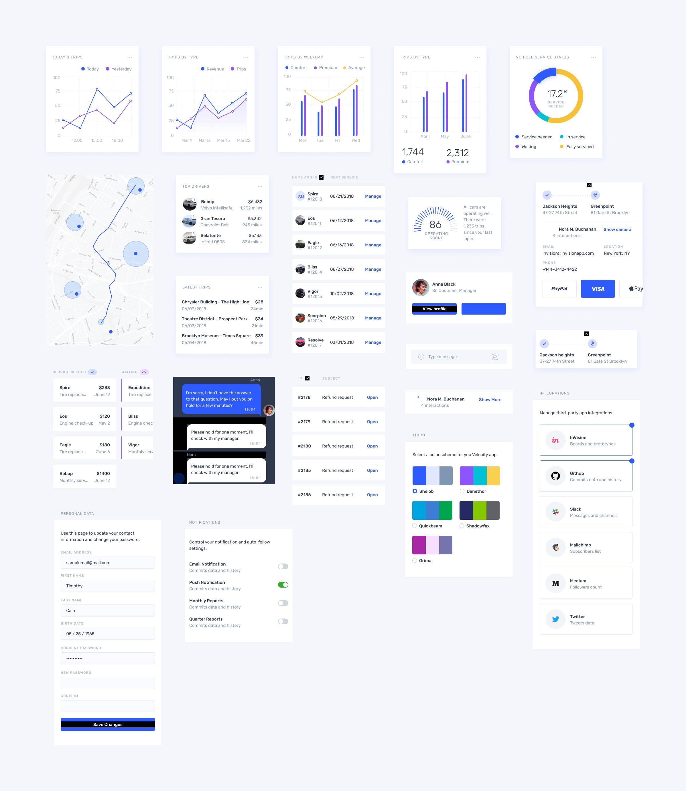 Velocity dashboard设计工具集uikit主题包 .sketch&.psd素材下载 主题包-第2张